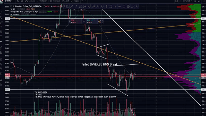 Bitcoin price technical analysis perspective view