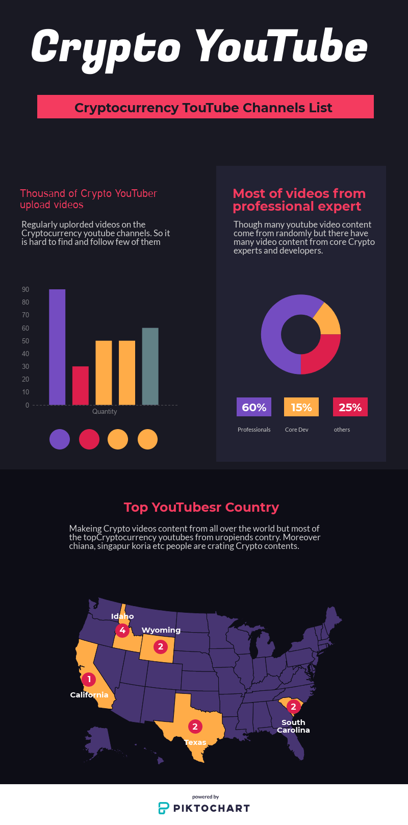 cryptocurrency youtube channels infograpics