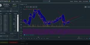6-Hour Bitcoin Price