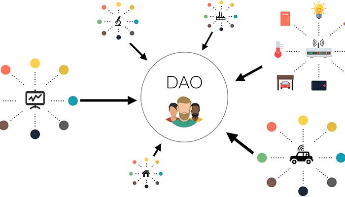 What is Decentralized Autonomous Organization (DAO)?