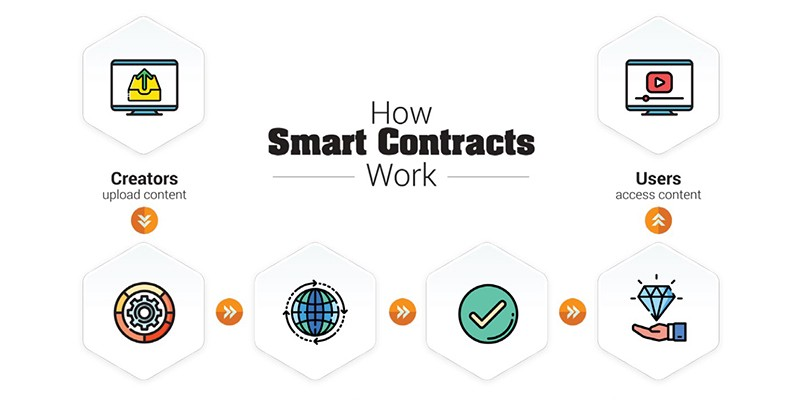 What is Smart Contract?